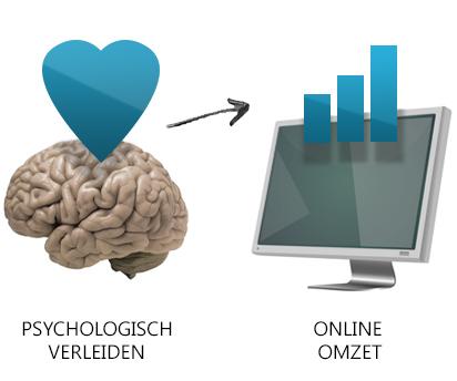 psychologisch verleiden voor meer online omzet